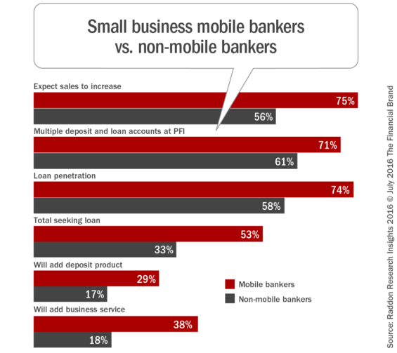 Small_business_mobile_bankers_vs_nonmobile_bankers
