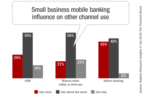 Small_business_mobile_banking_influence_on_other_channel_use