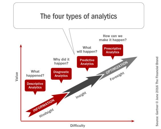 The_four_types_of_analytics