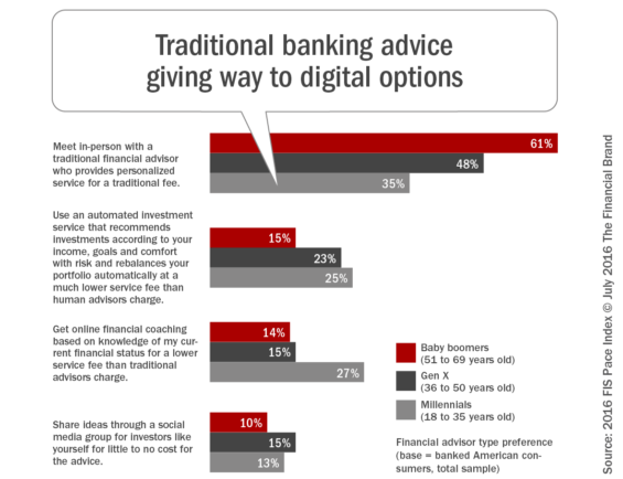Traditional_banking_advice_giving_way_to_digital_options