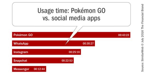 Usage _time_pokemon_vs_social_media_apps