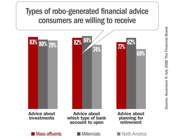financial_robo_advice_banking