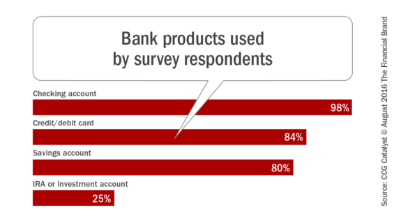 Bank_products_used_by_survey_respondents