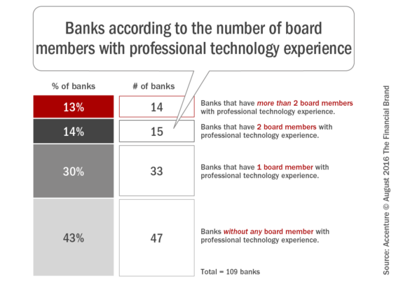 Banks_according_to_the_number_of_board_members_with_professional_tech nology_experience