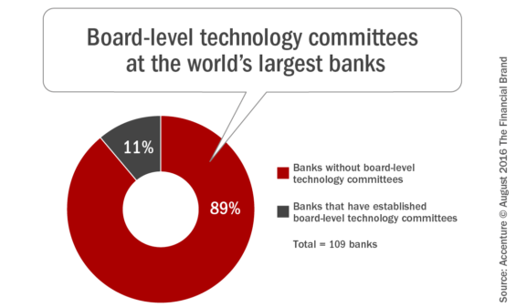 Board_level_technology_committees_at_the_worlds_largest_banks