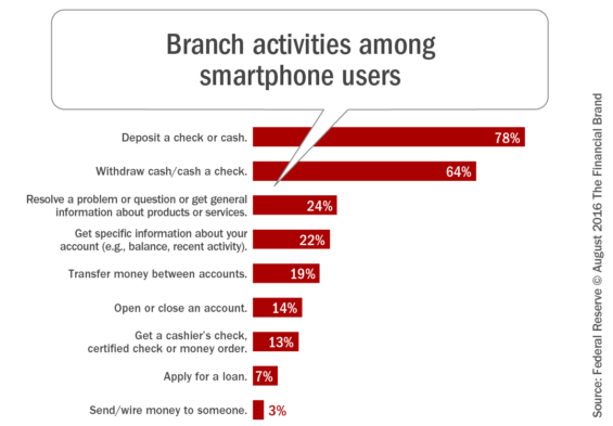 Branch_activities_among_smartphone_users