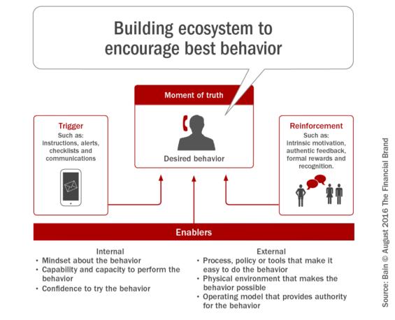 Building_ecosystem_to_encourage_best_behavior