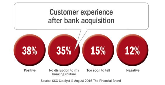 Customer_experience_after_bank_acquisition