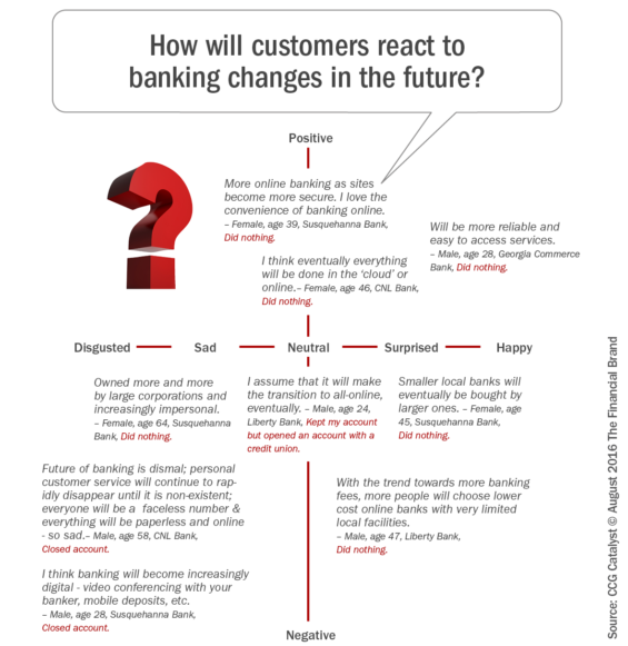 How_will_customers_react_to_banking_changes_in_the_future