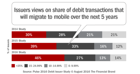 Issuers_views_on_share_of_debit_transactions_that_will_migrate_to_mob ile