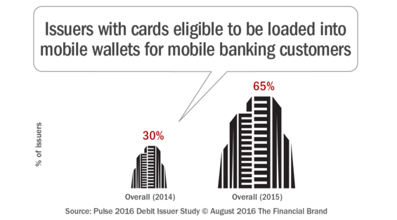 Issuers_with_cards_eligible_to_be_loaded_into_mobile_wallets