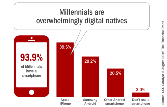 Millennials_are_overwhelmingly_digital_natives