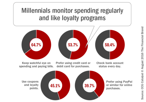 Millennials_monitor_spending_regularly_and_like_loyalty_programs