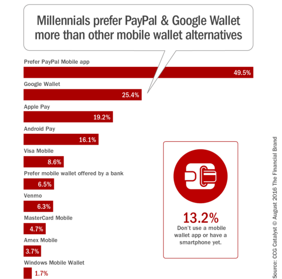 Millennials_prefer_paypal_and_google_wallet_more than_other_mobile_wallet_alternatives
