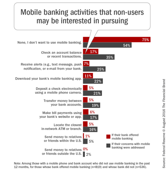Mobile_banking_activities_that_non_users_may_be_interested_in_pursuin g
