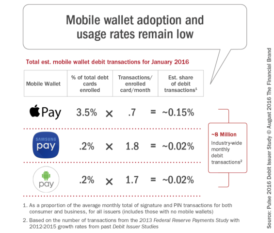 Mobile_wallet_adoption_and_usage_rates_remain_low