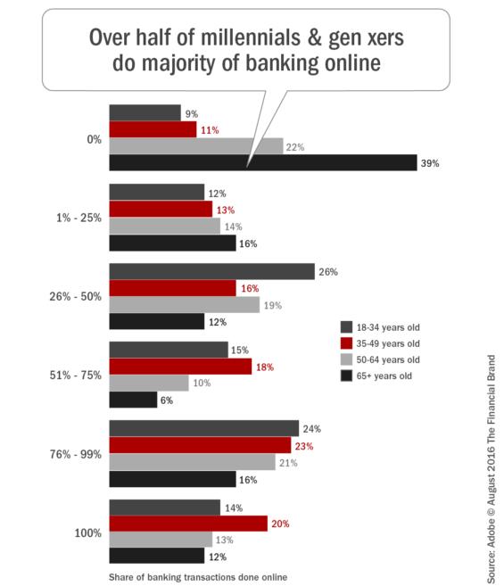 Over_half_of_millennials_and_gen_xers_do_majority_of_banking_online