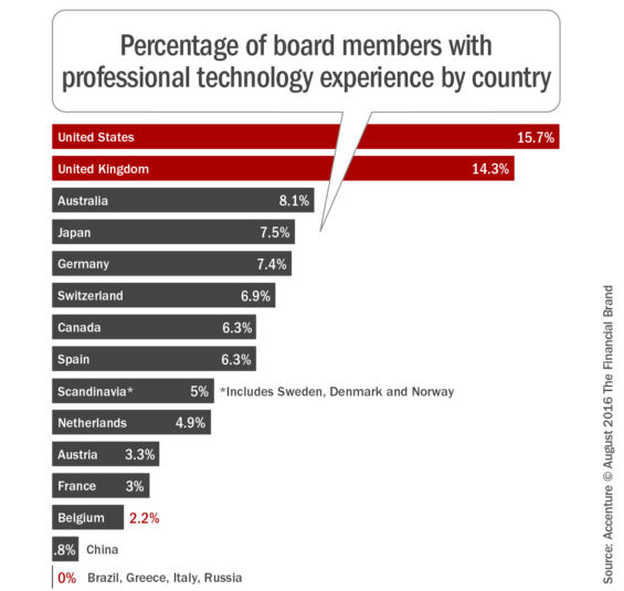 Percentage_of_board_members_with_professional_technology_experience