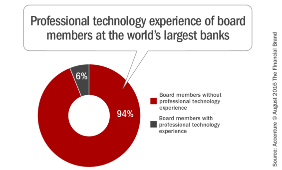 Professional_technology_experience_of_board_members_at_the_worlds_lar gest_banks