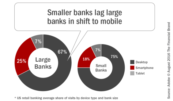Smaller_banks_lag_large_banks_in_shift_to_mobile