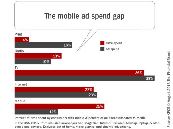 The_mobile_ad_spend_gap