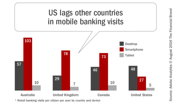 US_lags_other_countries_in_mobile_banking_visits