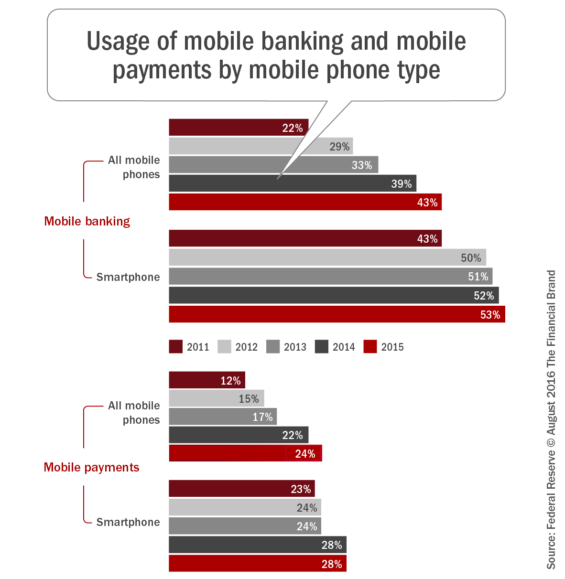 Usage_of_mobile_banking_and_mobile_payments_by_mobile_phone_type_b