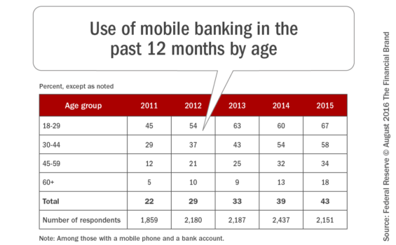 Use_of_mobile_banking_in_the_past_12_months_by_age