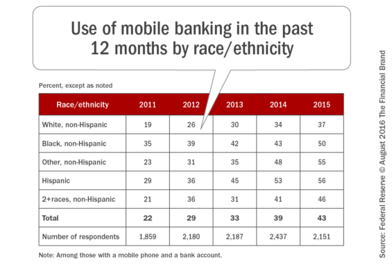 Use_of_mobile_banking_in_the_past_12_months_by_race_ethnicity