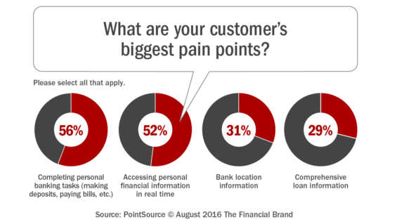 What_are_your_customer's_biggest_pain_points