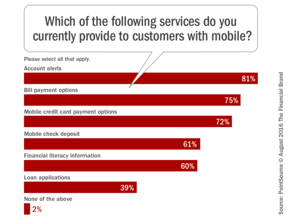 Which_of_the_following_services_do_you _currently_provide_to_customers_with_mobile