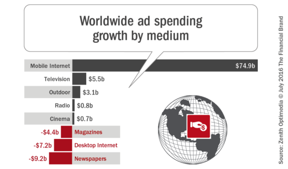Worldwide_ad_spending_growth_by_medium