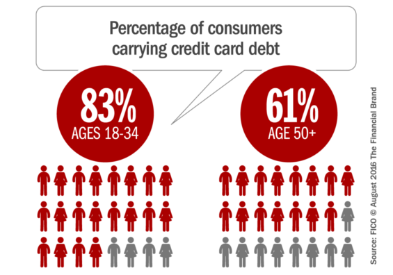 carrying_credit_card_debt