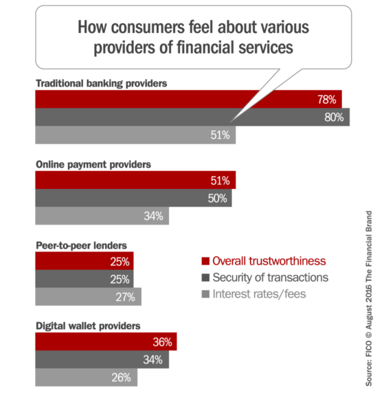 consumers_attitudes_alternative_financial_providers