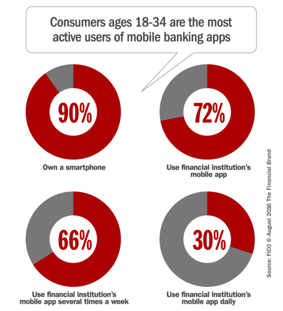 millennial_mobile_banking_usage