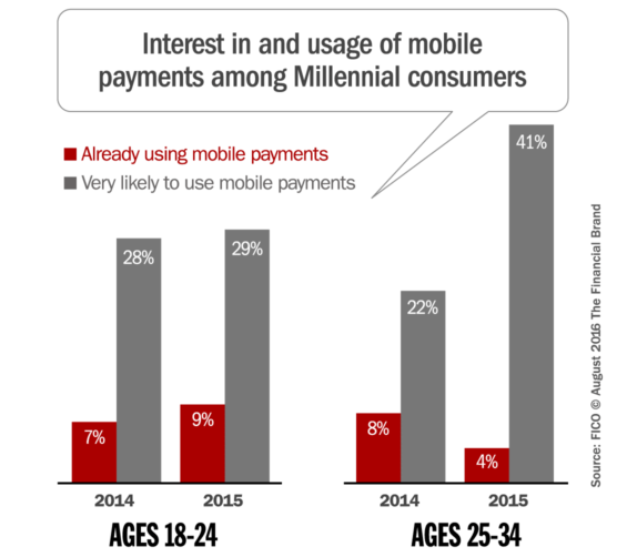 millennial_mobile_payments