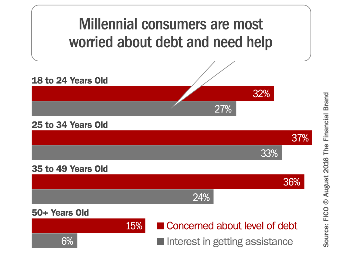 generation debt and millenials heads under Millenials are the first generation that had a safety net called 'mom and dad's basement' the solution to the spiraling of college debt for millenials under.