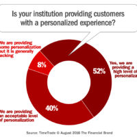Banking Execs and Consumers Clash Over Customer Experience