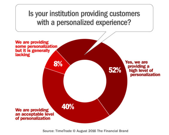 personalized_banking_experience