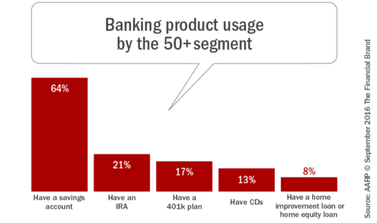 banking_product_usage_by_the_50_plus_segment