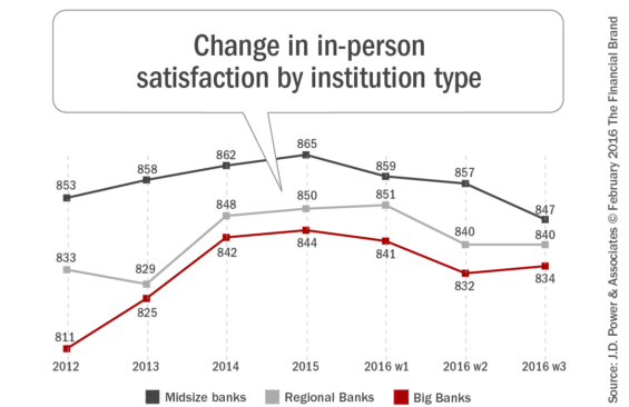 change_in_in_person_satisfaction_by_institution_type1