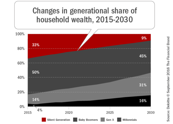 changes_in_generational_share_of_household_wealth_2015_2030