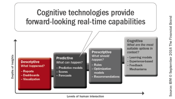 cognitive-technologies_provide_forward_looking_real_time_capabilities