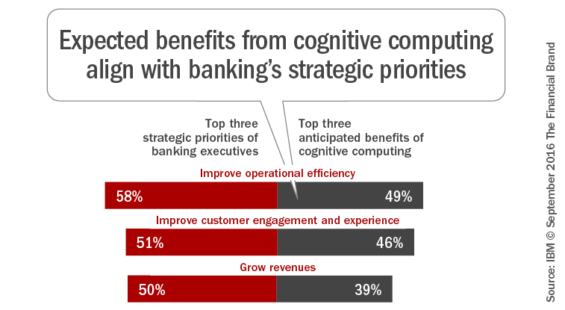 expected_benefits_from_cognitive_computing_align