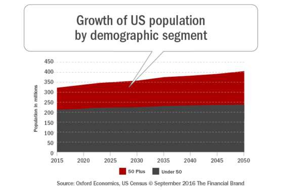 growth_of_us_population_by_demographic_segment