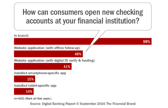 How_can_consumers_open_new_checking_accounts_at_your_financial_instit ution