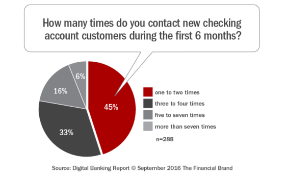 How_many_times_do_you_contact_new_checking_account_customers
