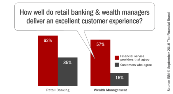 how_well_do_retail_banking_and_wealth_managers_deliver_an_excellent_c-ustomer_experience