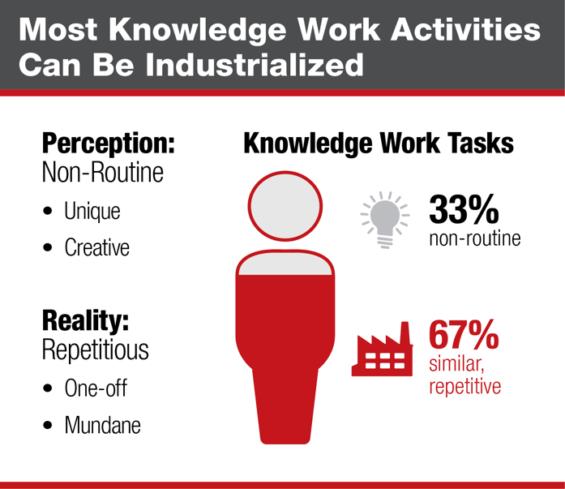knowledge-work-industrialization