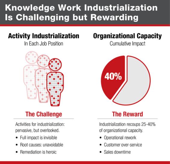 knowledge-work-industrialization-challenges-and-rewards